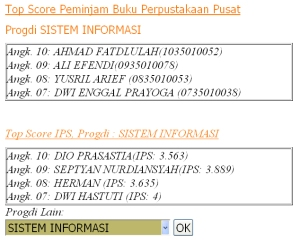 Top Score Gasal 2010/ 2011