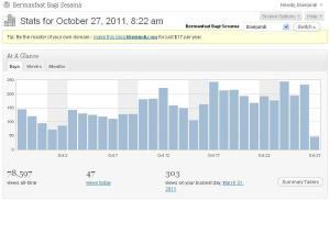 Blog Stat Report 27 Oktober 2011